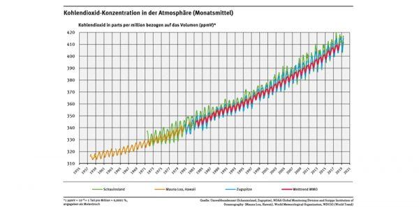 CO2 in der Atmosphäre - Messdaten
